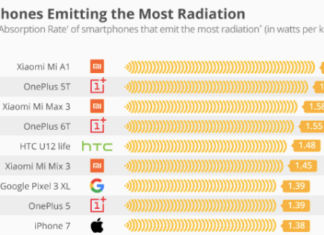 Smartphone and radiation: iPhone among the most dangerous