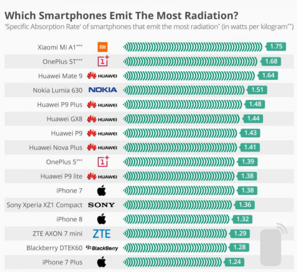 The phones emmiting the most radiation 2018
