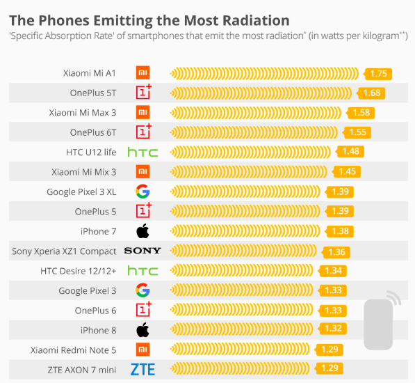 The phones emmiting the most radiation 2019