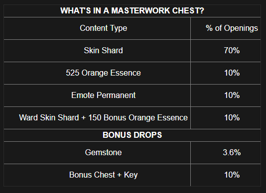 Masterwork chest table