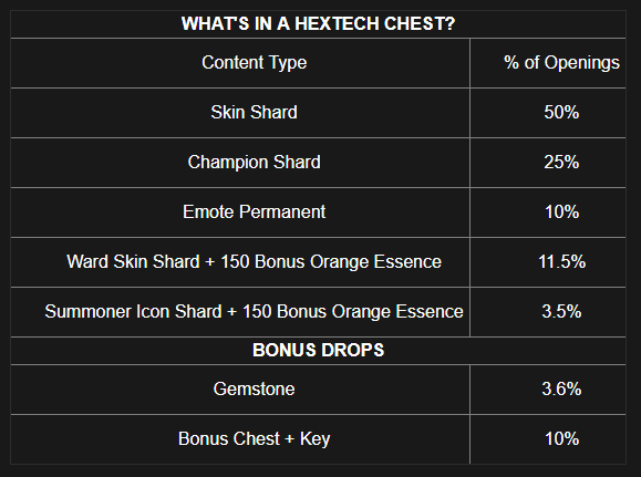 hextech chest table