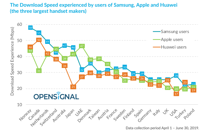 The download speed experienced by users of Huawei, Samsung and Apple - 2