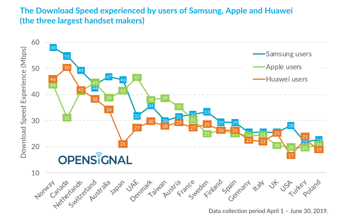 The download speed experienced by users of Huawei, Samsung and Apple
