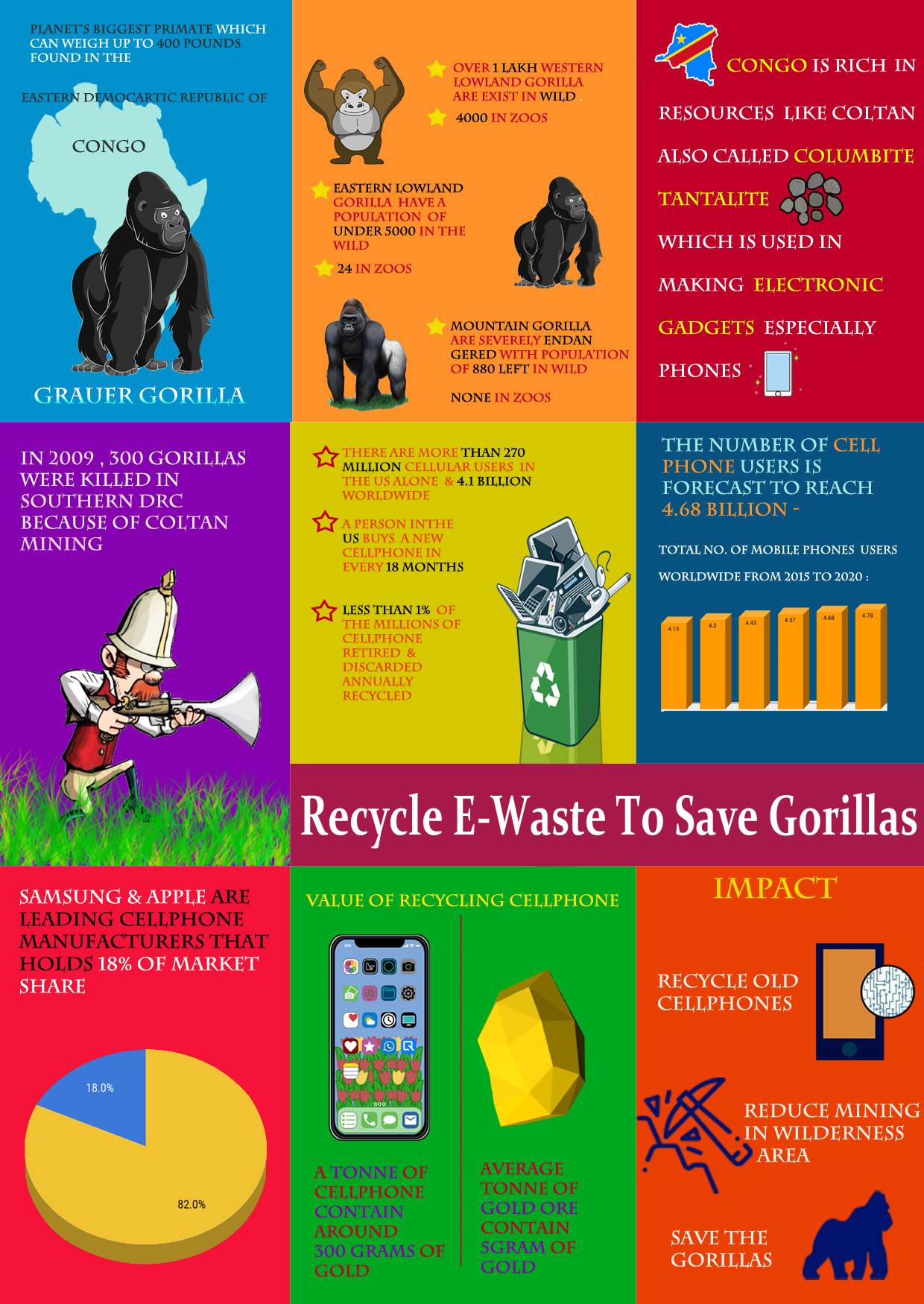 recycle e waste to save gorilla-compressed