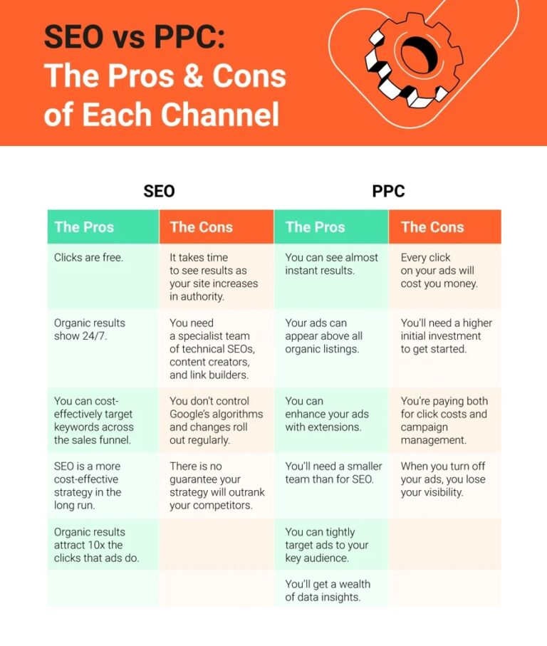 Why Choose SEO Over PPC 2