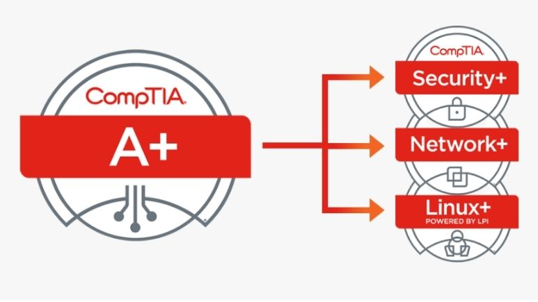 Earn Your Examsnap CompTIA A+ Certification with Dumps